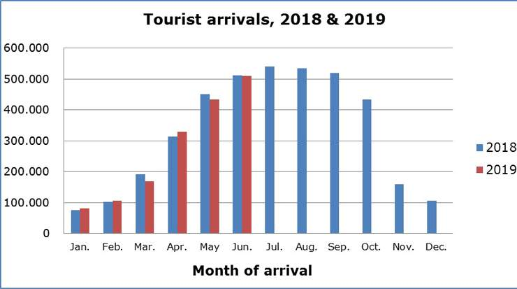Cyprus Tourist Arrivals Down for June