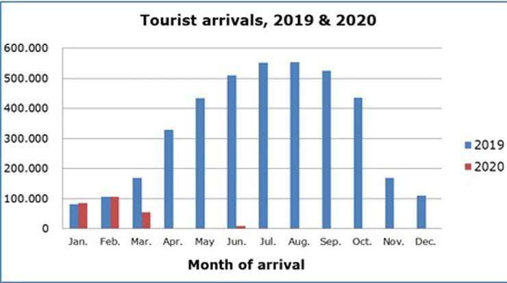 Cyprus Tourist Arrivals for June Down